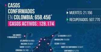 Un fallecido y 89 nuevos casos de COVID-19 en Quindío
