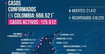 Un fallecido y 39 casos nuevos de COVID-19 en Quindío