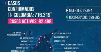 Este domingo Quindío reporta 2 muertos y 48 nuevos contagiados de COVID