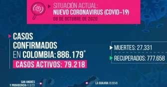 6 fallecidos y 152 casos de Covid-19 este jueves en Quindío