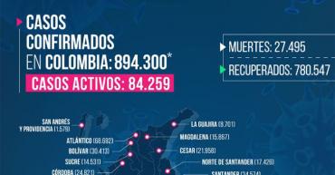 128 nuevos contagios  y un fallecimiento por Covid-19 en Quindío