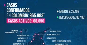 356 nuevos casos y 6 muertes por Covid-19 en Quindío