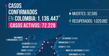 7 personas murieron por Covid-19 en Quindío; 185 contagios nuevos