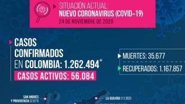 10 fallecidos y 172 casos de Covid-19 en el Quindío