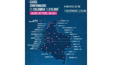 Quindío inicia semana con 5 fallecimientos y 117 casos nuevos de Covid-19