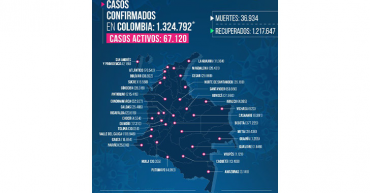 172 contagios de Covid-19 hoy en 11 municipios quindianos