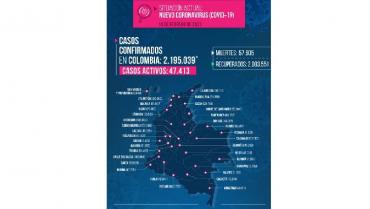 3 fallecidos por la Covid-19 y 65 nuevos contagios en el Quindío este domingo