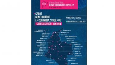 8 muertos y 62 nuevos contagios por la Covid-19 reportados en el Quindío